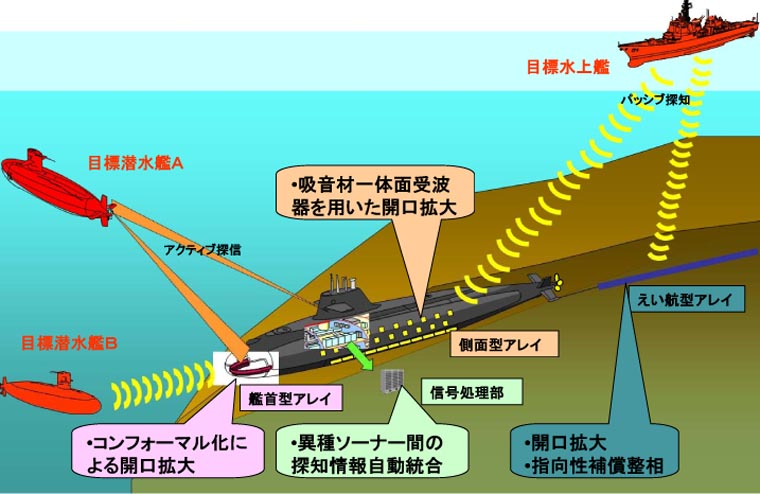 軍事的雑学 日本の新型「3000トン型潜水艦」は、そうりゅう型潜水艦を ...